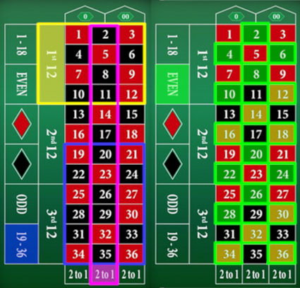 Roulette outside bets (1st 12, 2nd 12, 3rd 12, 1-18, even, red, black, odd, 19-36, 2 to 1)