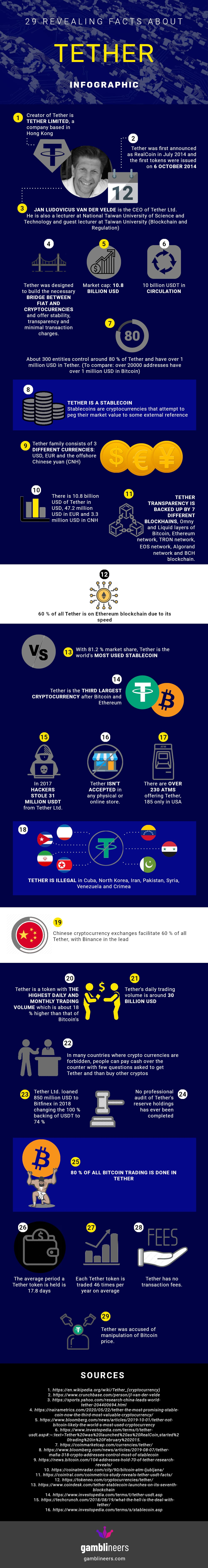 Tether Infographic: 29 Revealing Facts About Tether