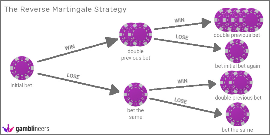 Reverse Martingale roulette strategy