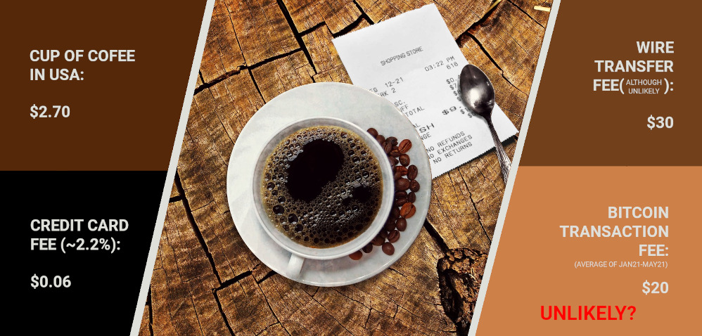 Transaction fees for a cup of coffee